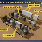 Iraqi Mobile Production Facilities